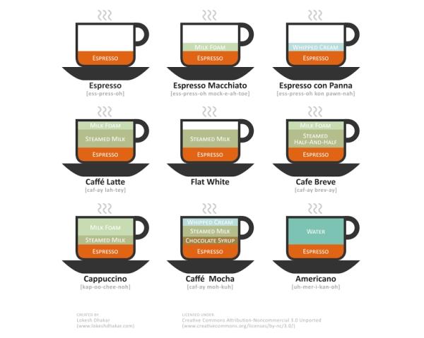 coffee-chart-1