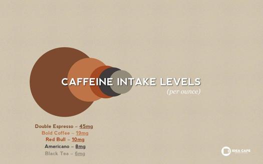 caffeine-intake-levels