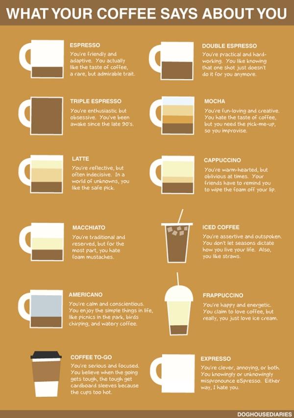 coffee-chart-2
